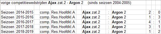 zat-2-1-Argon-2-thuis
