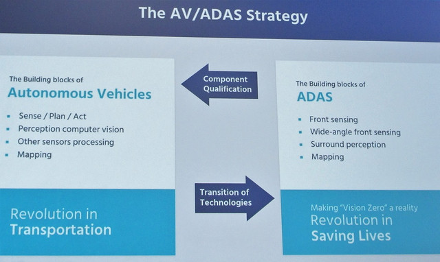 Mobilye CEO explains its AV/ADAS strategy at CES. Building blocks of Autonomous Vehicles can be leveraged to achieve 'Vision Zero' for safety. (Source: Mobileye)