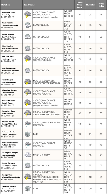 Screenshot-2021-07-17-at-06-53-32-MLB-Weather-Report-Find-Upcoming-Conditions-for-the-MLB