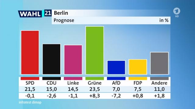 German Politics - Page 3 Berlin