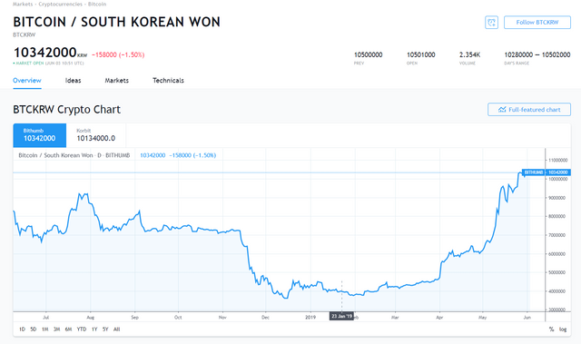 BTC/KRW Trade overview on Bithump