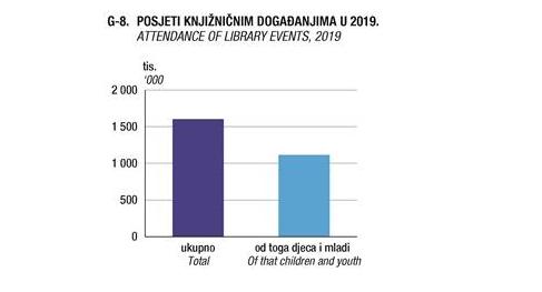 Dr-avni-zavod-za-statistiku-2019-2