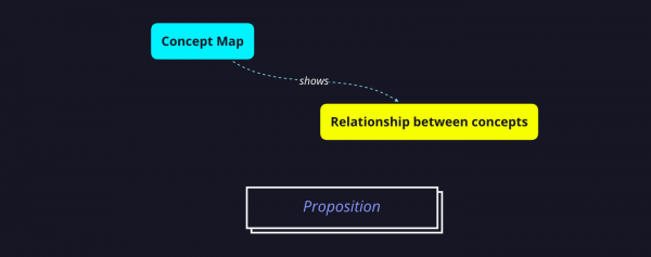Proposition of a concept map entails two nodes and their linking lines.
