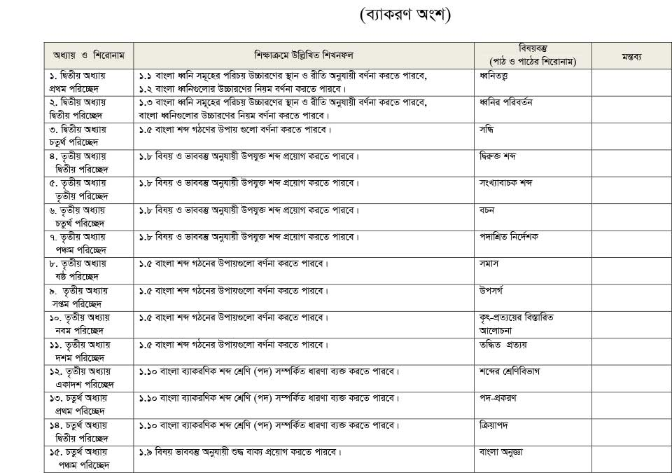 Bangla-2nd-Paper-Short-Syllabus-1