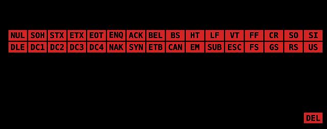 https://i.ibb.co/zxZgHpj/1920px-ASCII-Code-Chart-svg.png