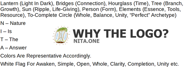 "Why The Logo For ""Nature Is The Answer"" NITA.ONE.png"